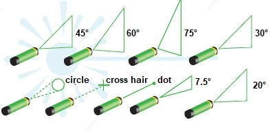 Available Optics for GL-800 Series Green Laser - Cemar Electro